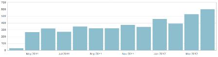 blog-counts